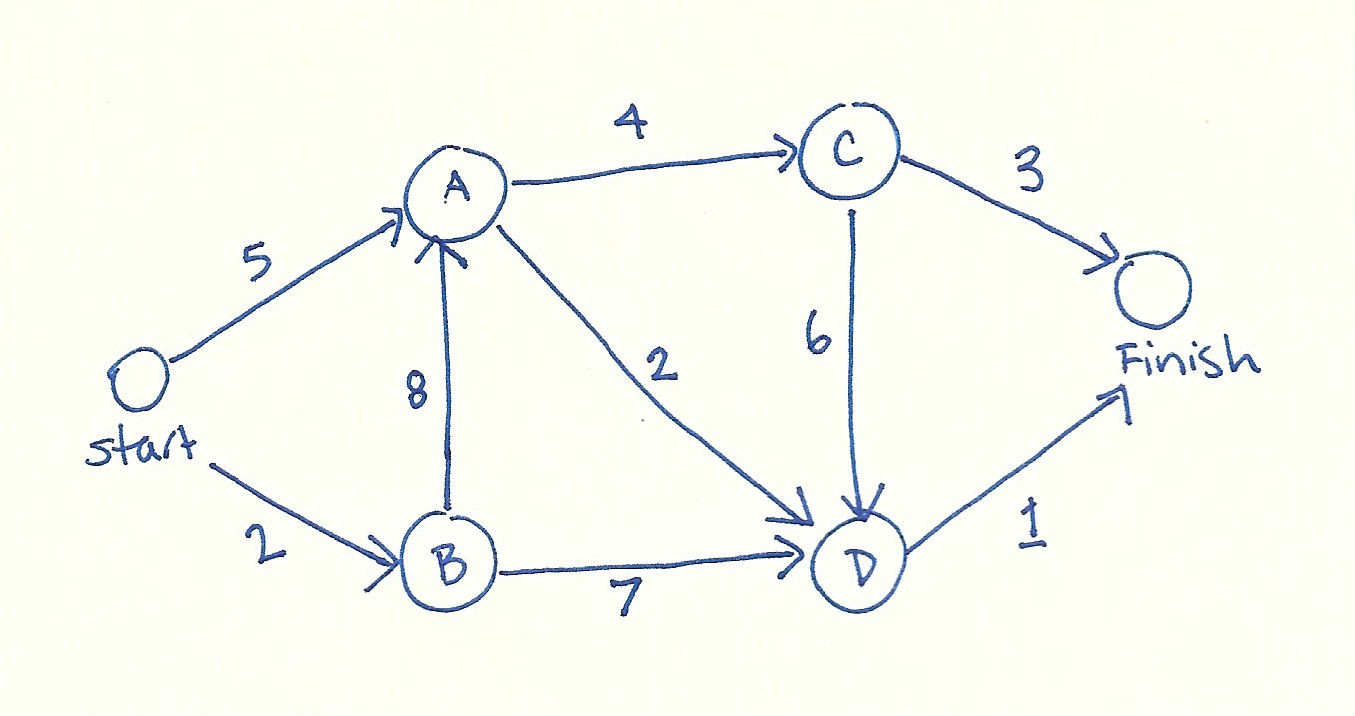 How to implement Dijkstra's Algorithm in JavaScript - By