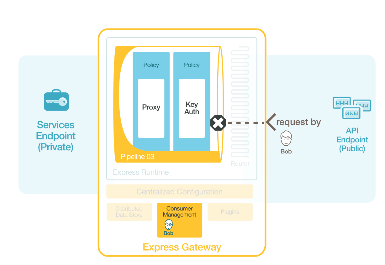 Introducing Express Gateway 1 2 0 - By