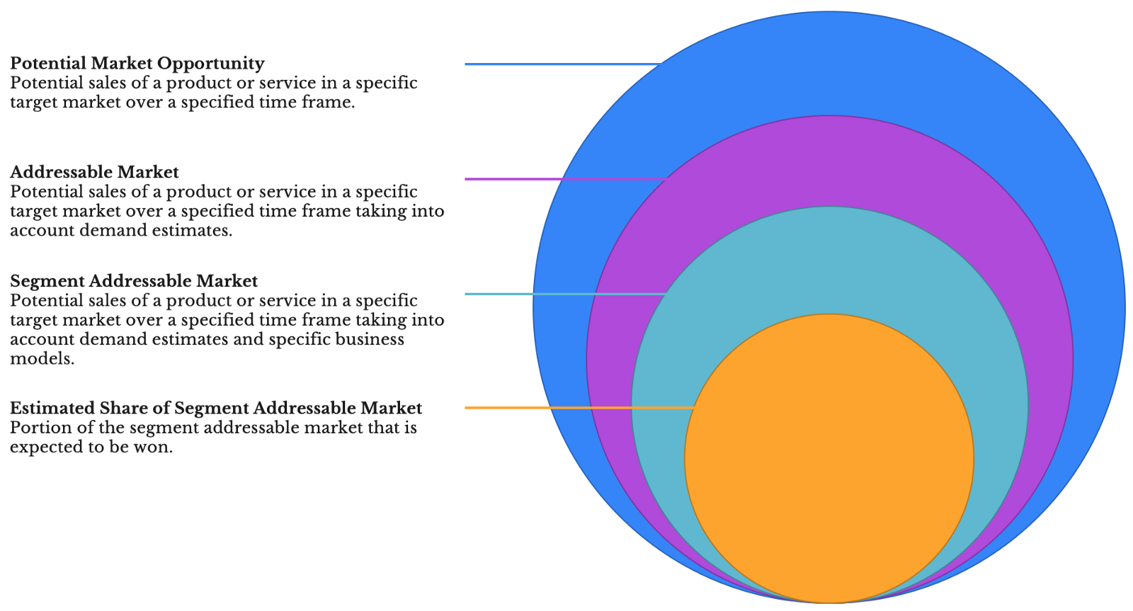 Building a Market Model for Your Startup's Product - By