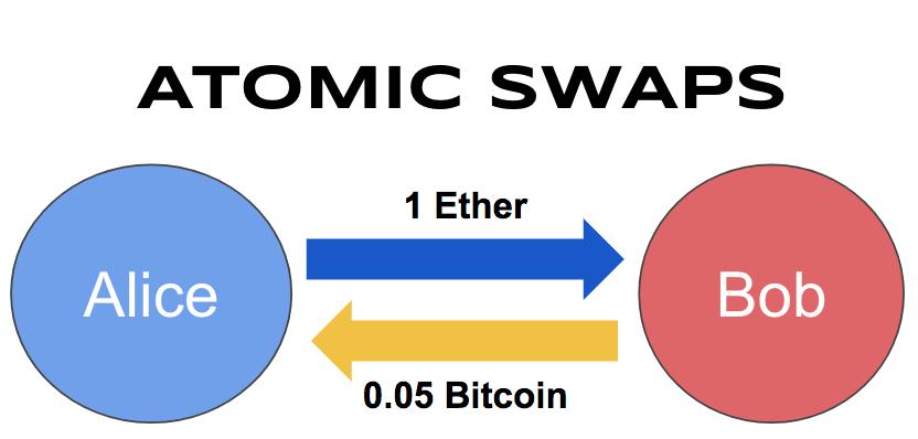 cryptocurrenc swap)