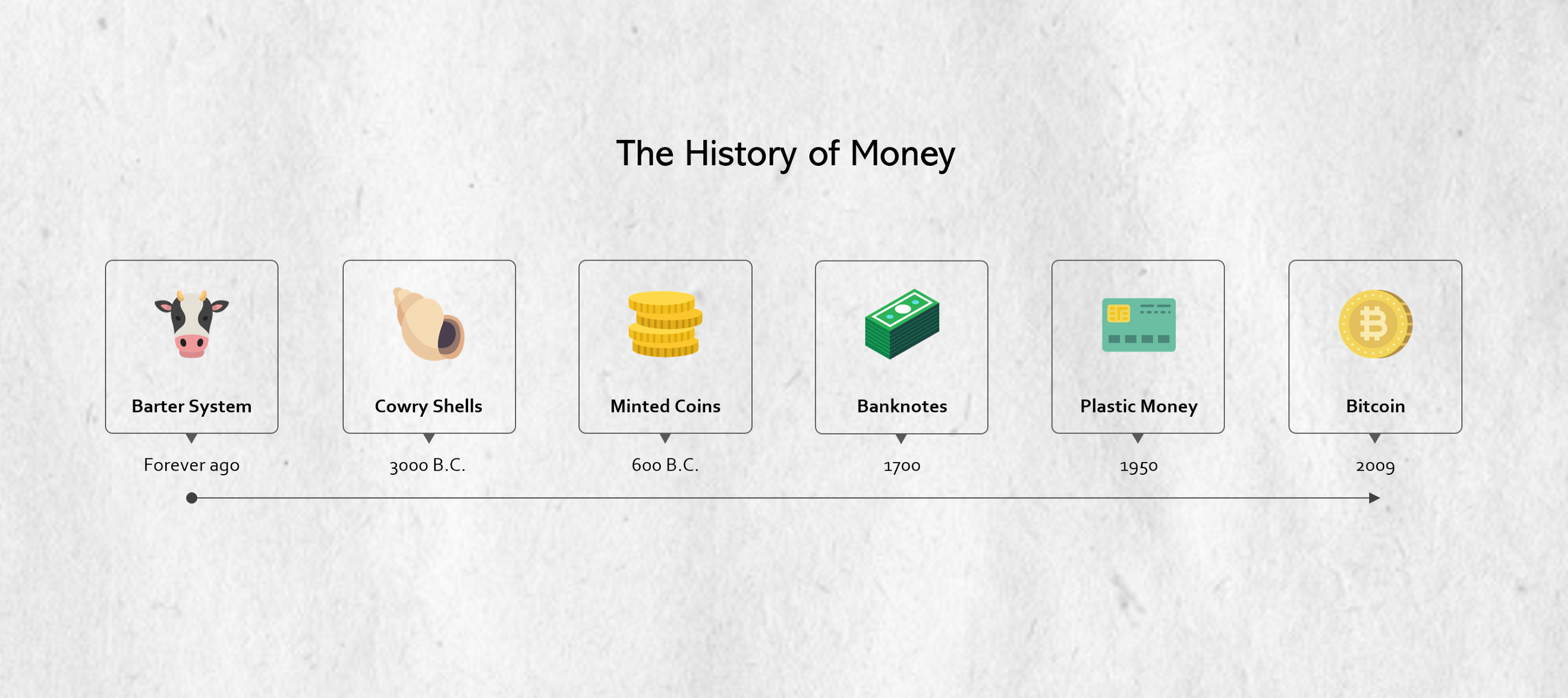 The History Of Money The Future Of Bitcoin And The Cryptocurrency -