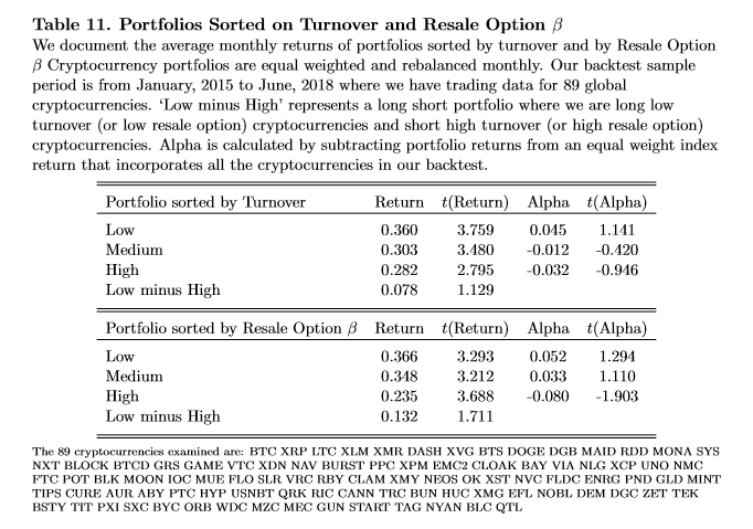 /trading-cryptocurrencies-the-role-of-the-resale-option-and-how-to-exploit-it-bb53d735d567 feature image