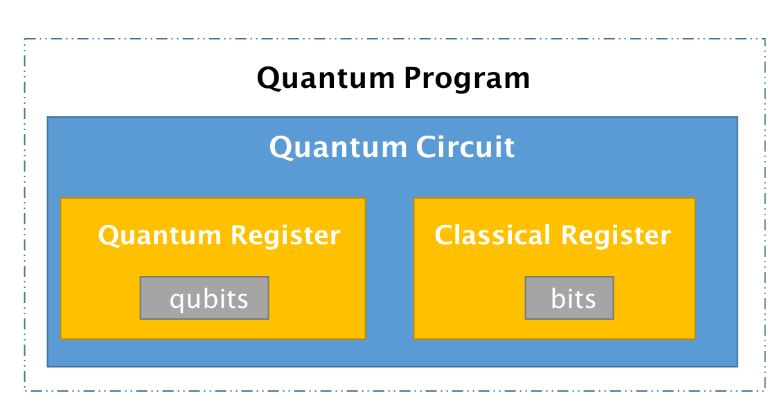 Exploring Quantum Programming from