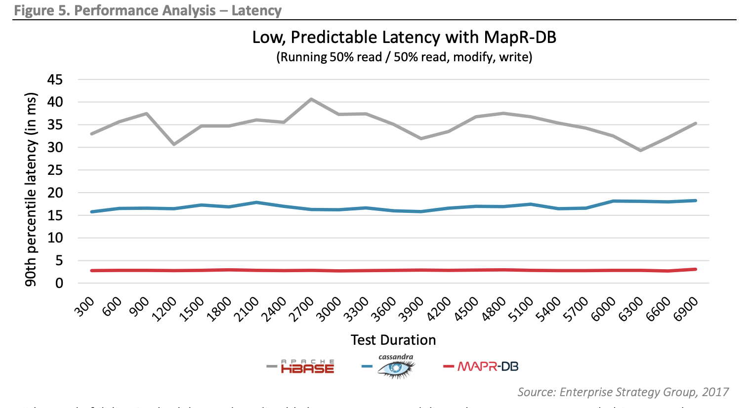 Interacting with MapR-DB - By
