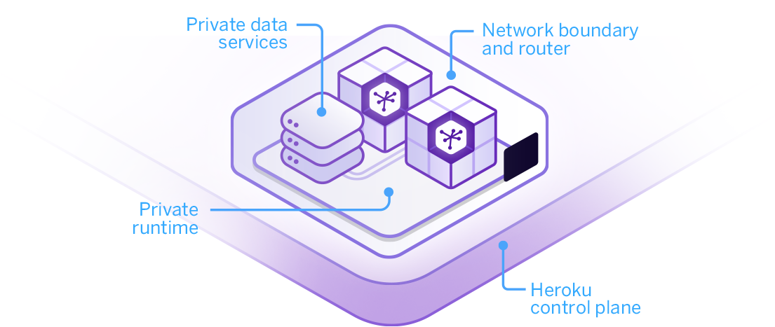 /how-heroku-private-spaces-provides-us-with-gdpr-ready-infrastructure-for-fast-deployments-of-37d19d36e042 feature image