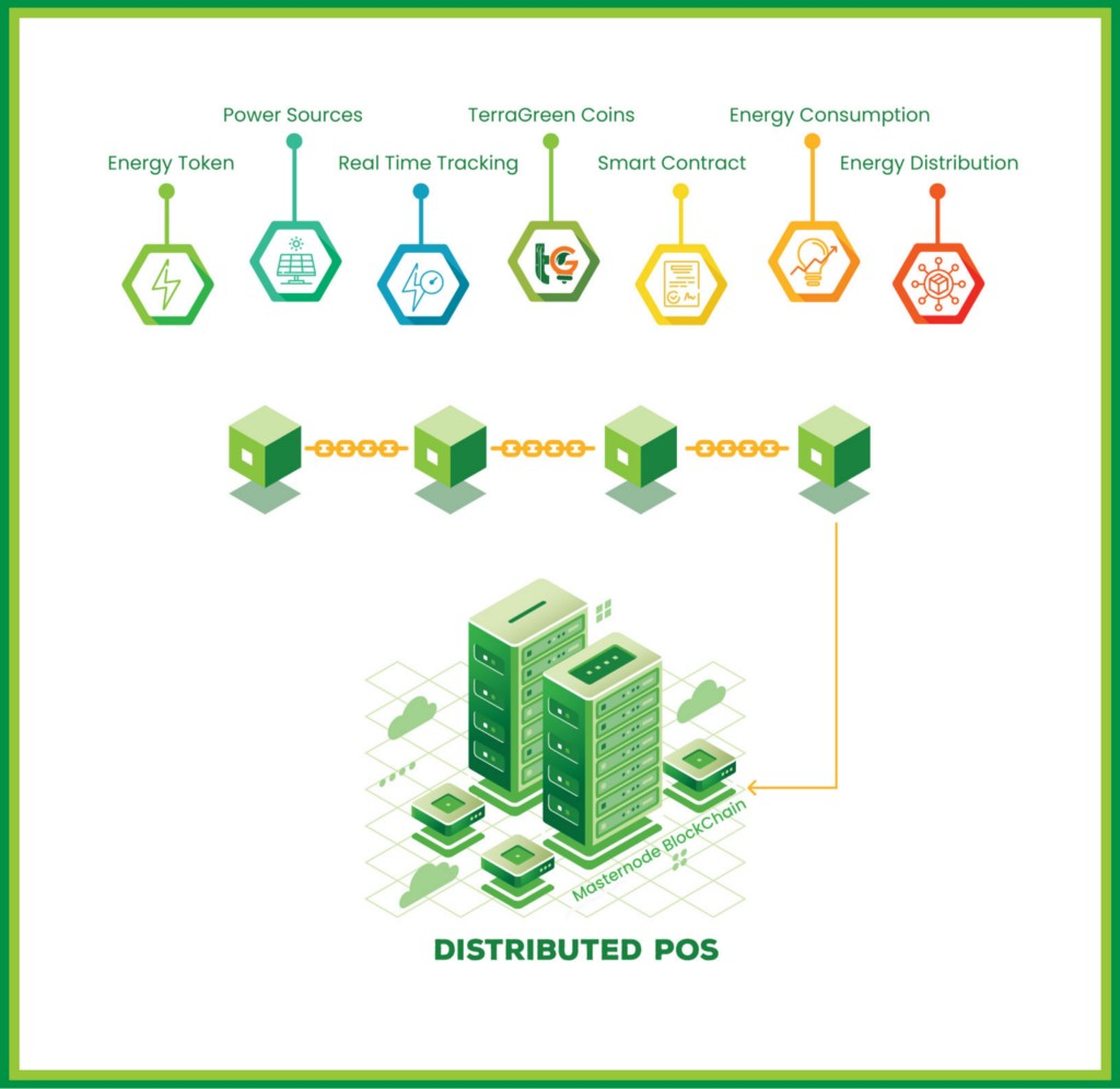 /a-reliable-blockchain-platform-for-renewable-energy-sector-b25a7eecdf5d feature image