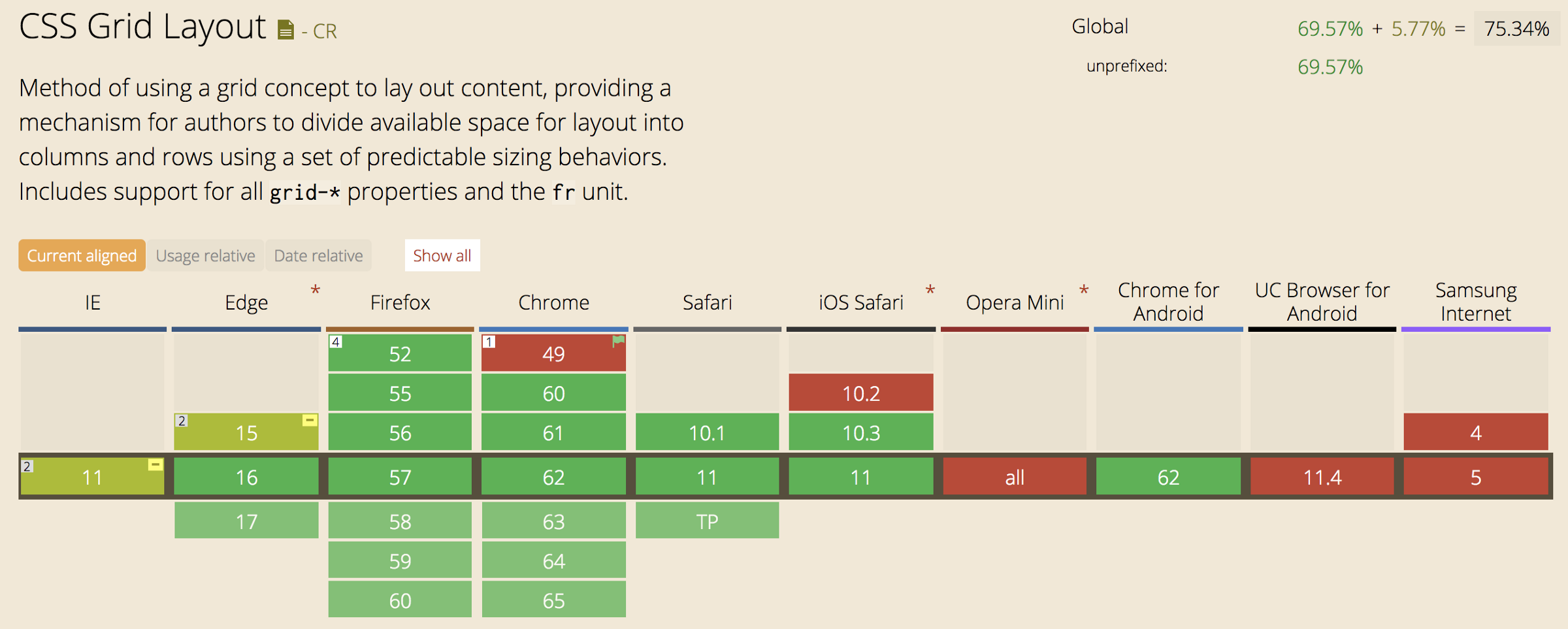 Why CSS Grid is better than Bootstrap for creating layouts - By
