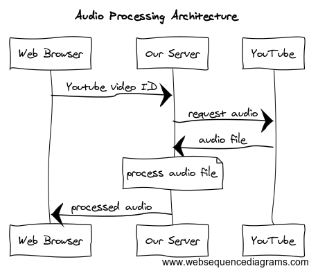 How To Build An Audio Processor In Your Browser - By