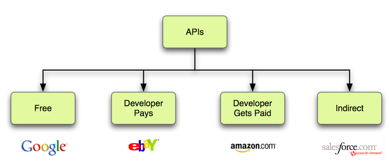 WTF is an API? How the Internet Works Behind the Scenes - By