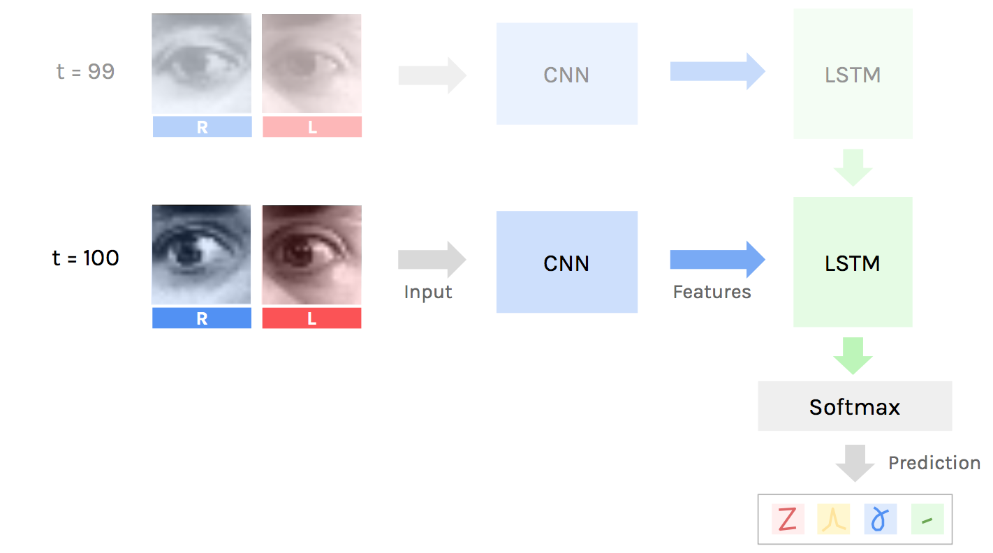 Use your eyes and Deep Learning to command your computer