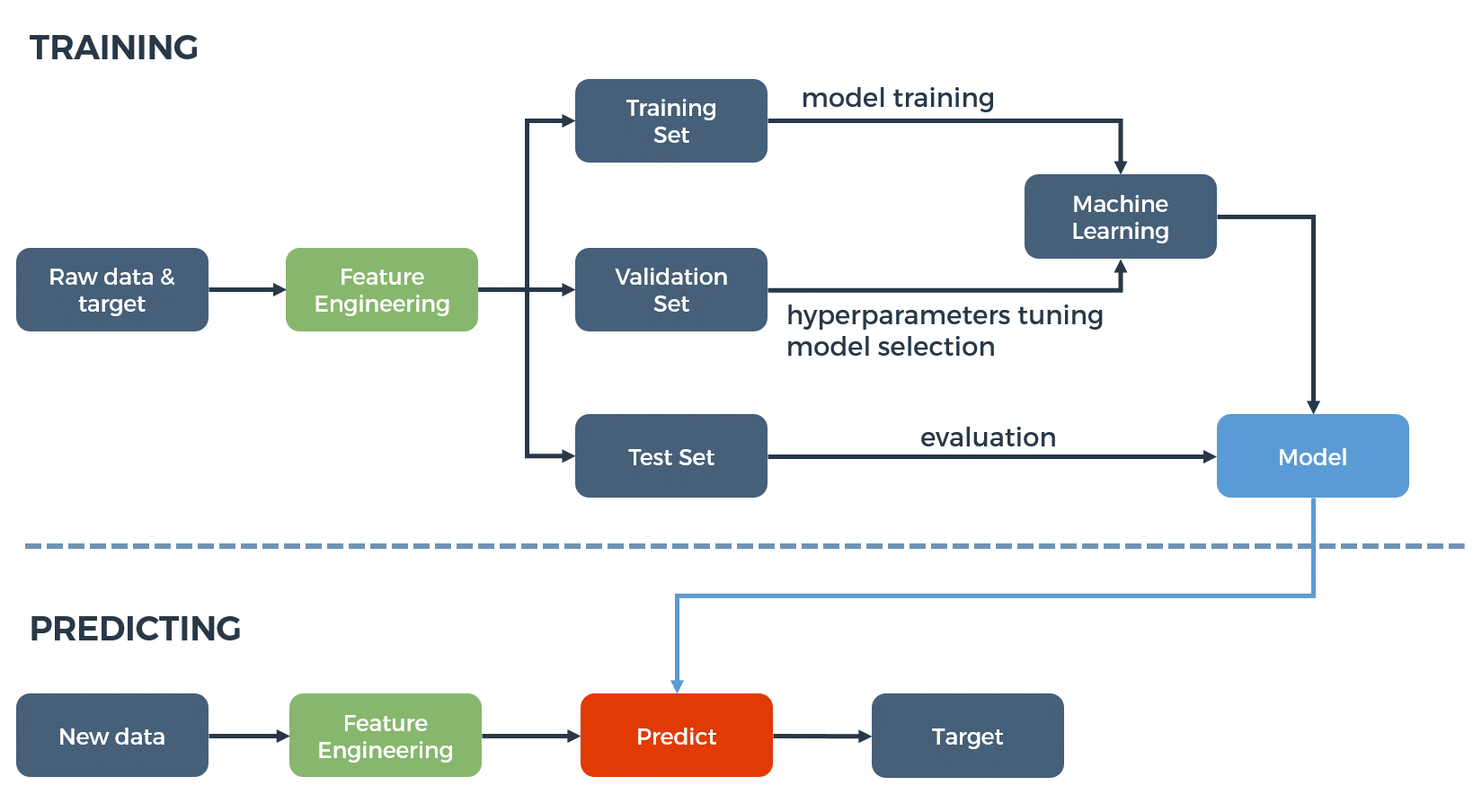 A brief overview of Automatic Machine Learning solutions (AutoML) - By