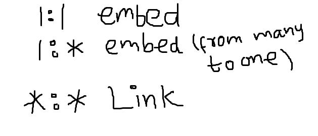 MongoDB schema design - By
