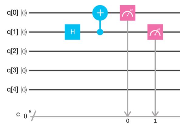 Exploring Quantum Programming from