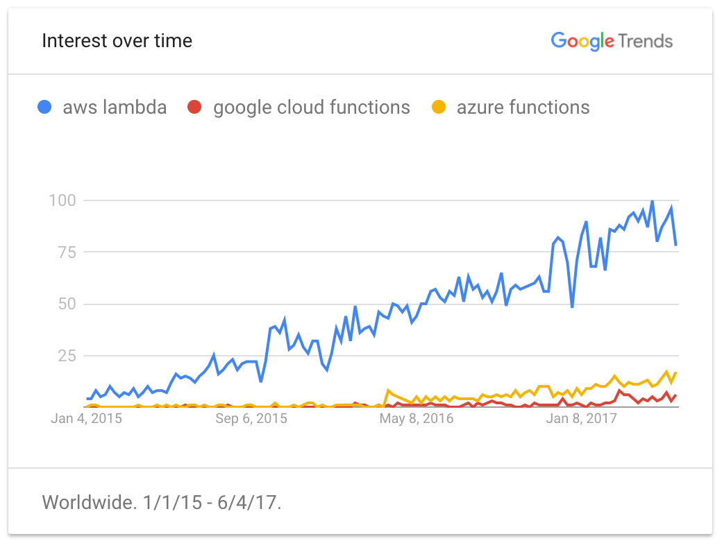 """How Did I """"Hack"""" AWS Lambda to Run Docker Containers - By"""