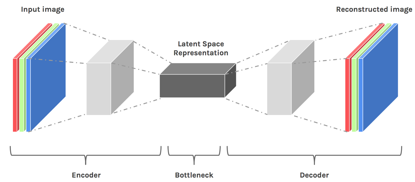 Latent space visualization — Deep Learning bits #2 - By