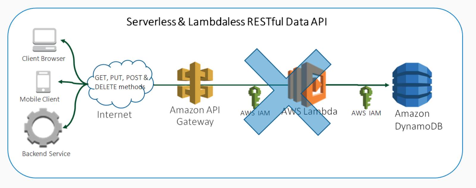 Serverless and Lambdaless Scalable CRUD Data API with AWS API