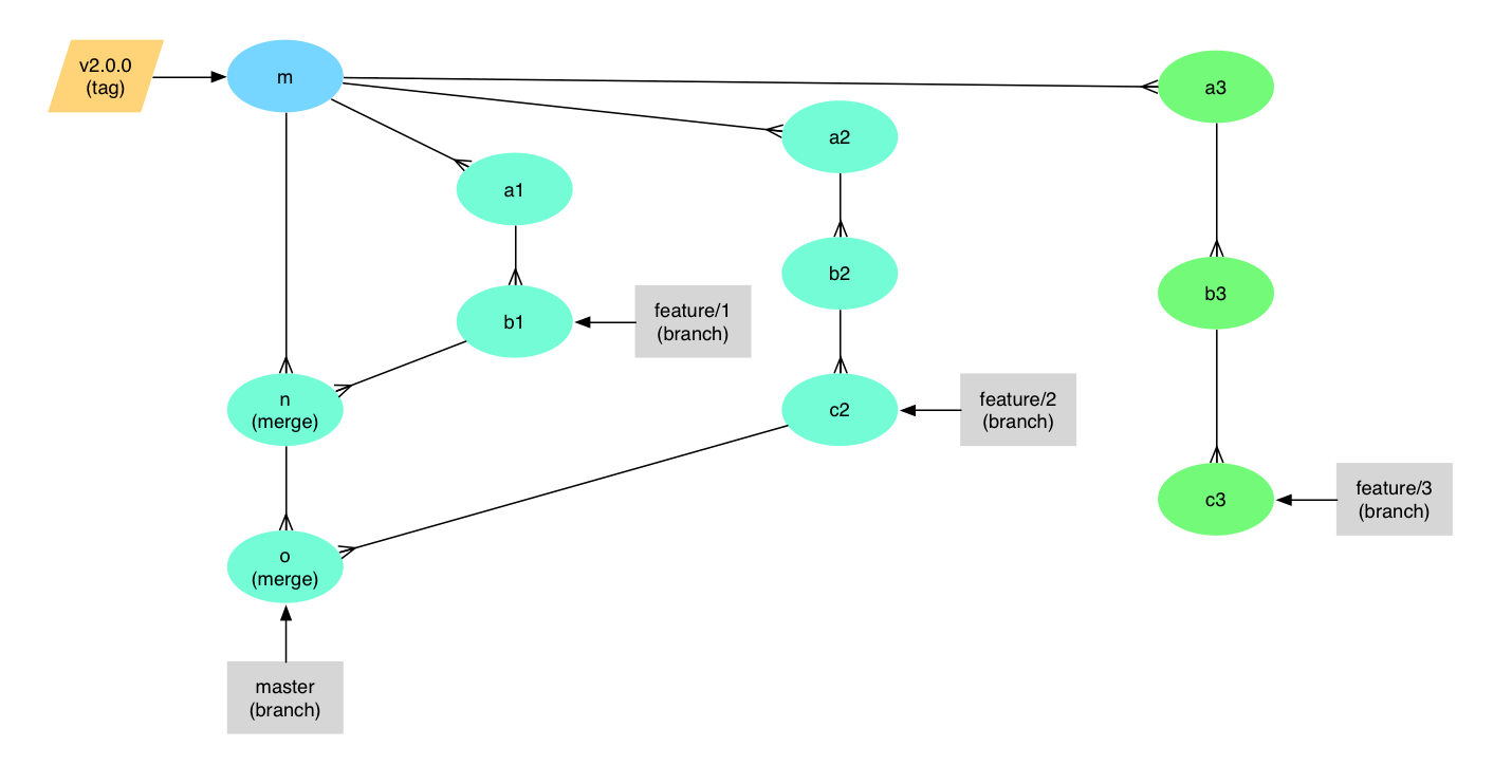 A Branching and Releasing Strategy That Fits GitHub Flow - By