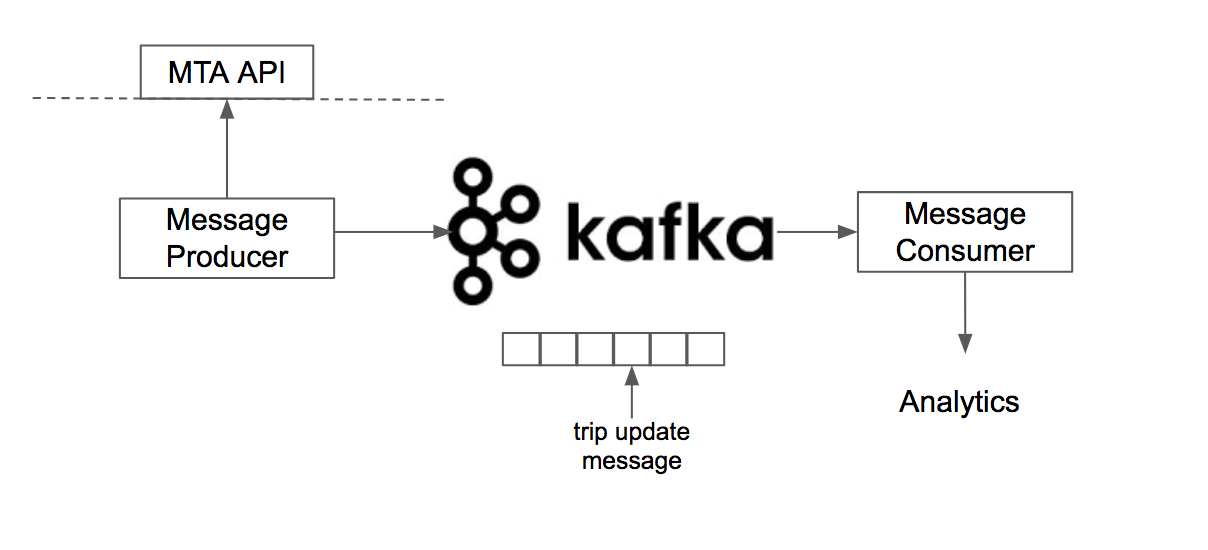 Building a real time NYC subway tracker with Apache Kafka