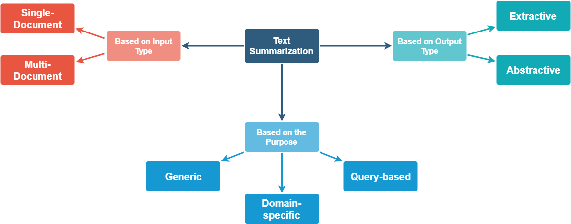 📚 Summarization With Wine Reviews Using spaCy📋 - By