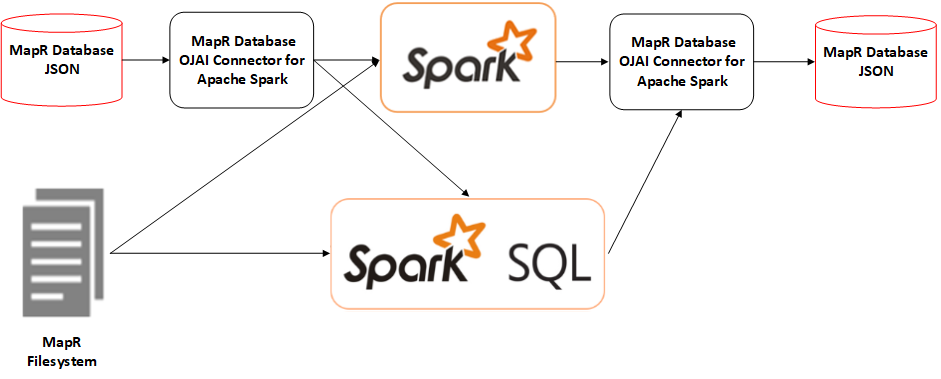 /mapr-db-spark-connector-with-secondary-indexes-df41909f28ea feature image