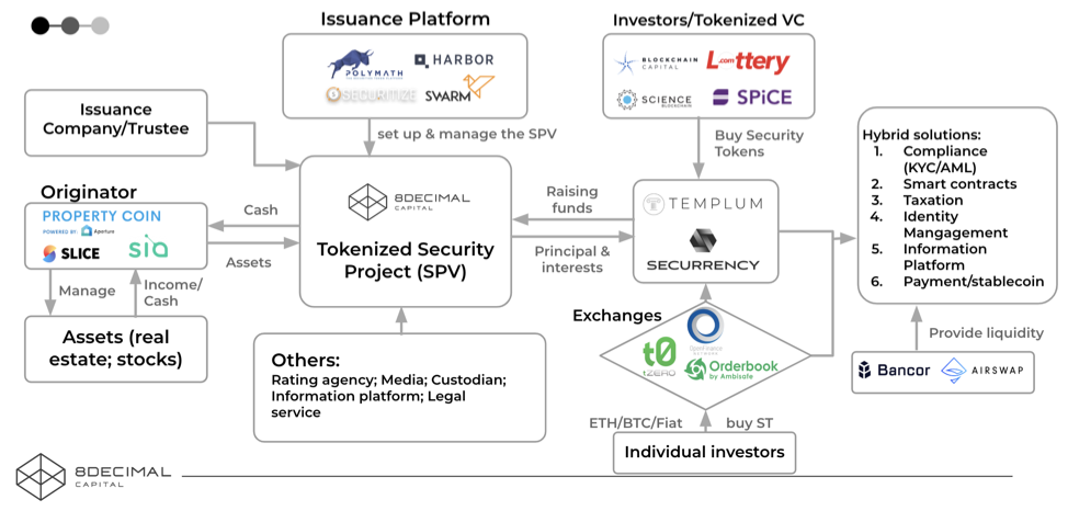 /from-research-to-use-case-how-8-decimal-capital-strategically-constructs-its-security-token-80bf2e4a257 feature image