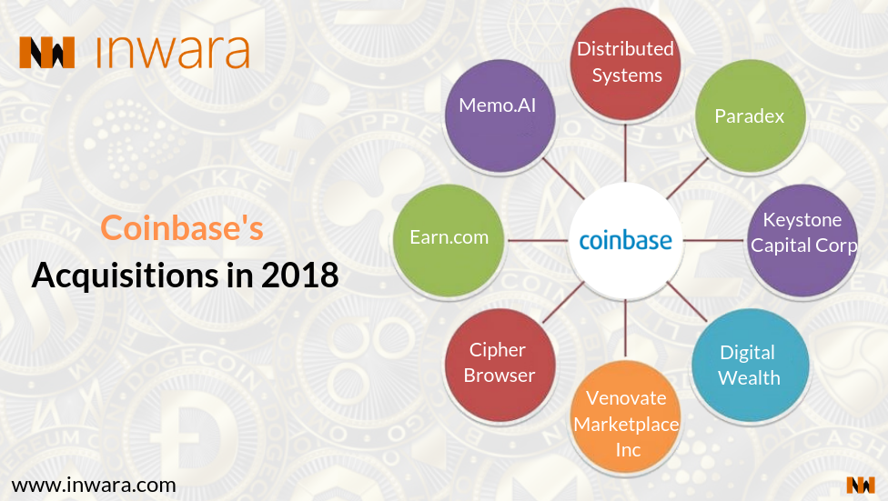 """Coinbase widens its """"BASE"""" and now crosses the valuation of"""