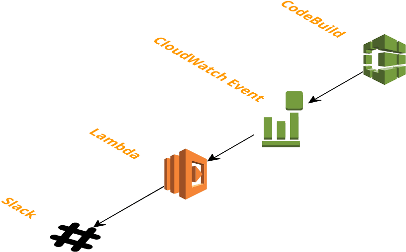 Monitor your AWS CodeBuilds via Lambda and Slack - By