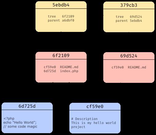 Understanding Git — Data Model - By