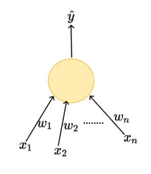 Perceptron—Deep Learning Basics