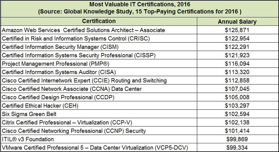 3 Reasons Why You Should Get AWS Certified This Year - By