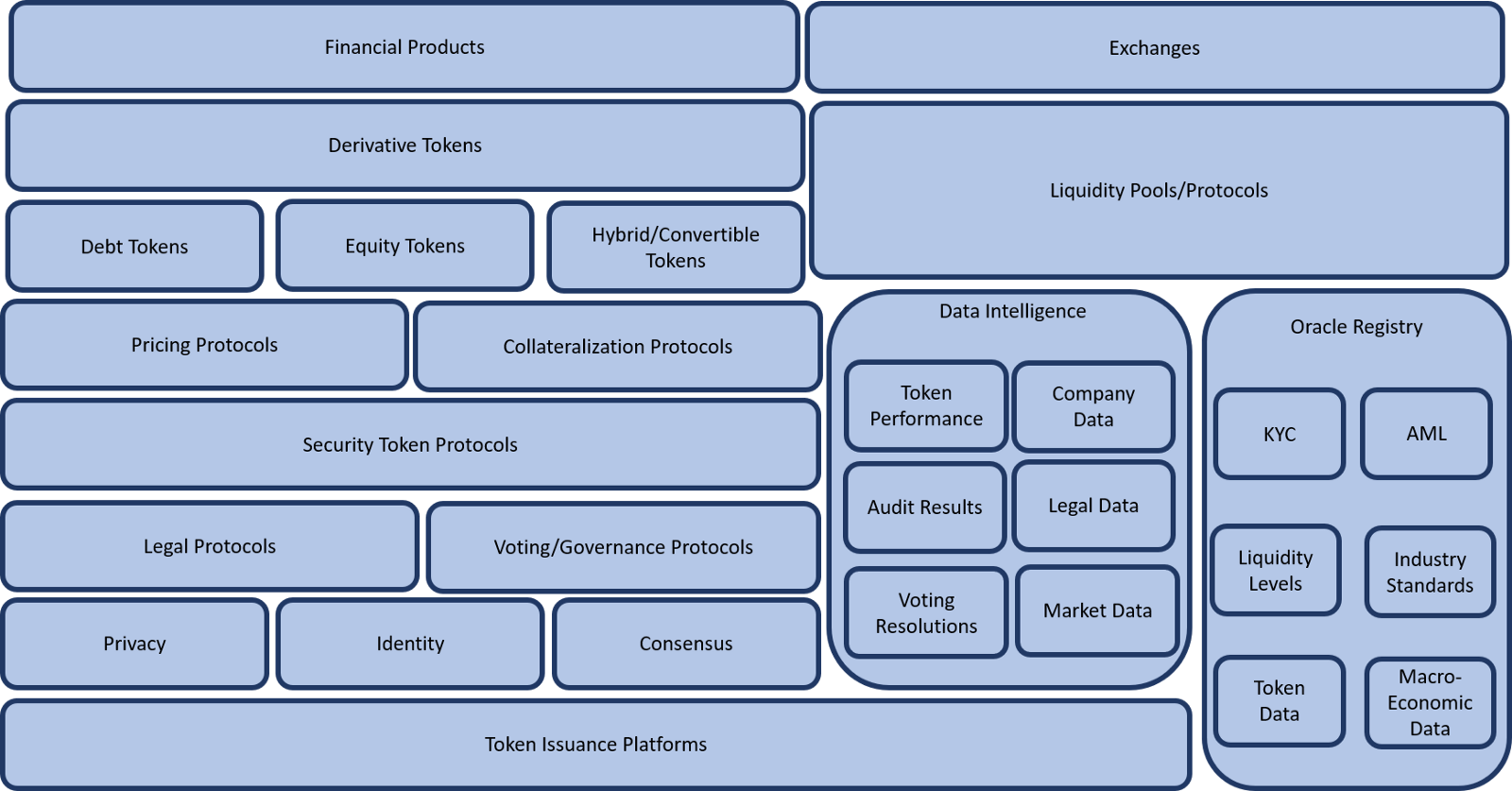 The Security Token 2.0 Stack - By Jesus Rodriguez