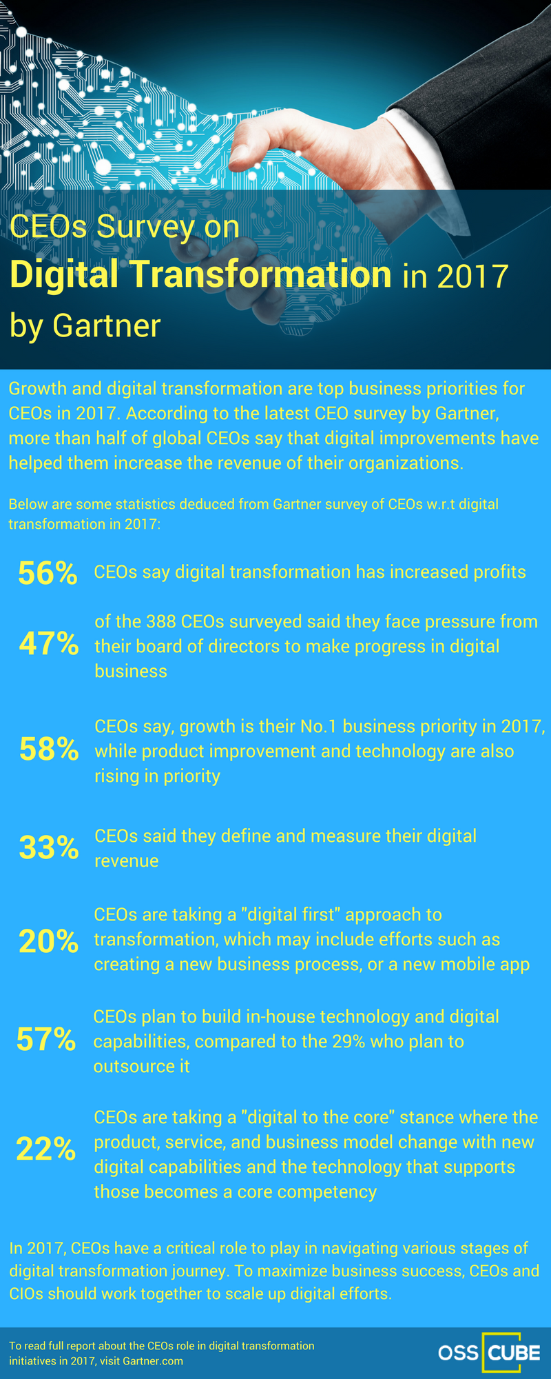 /ceos-survey-on-digital-transformation-in-2017-by-gartner-c2d6e842f86c feature image