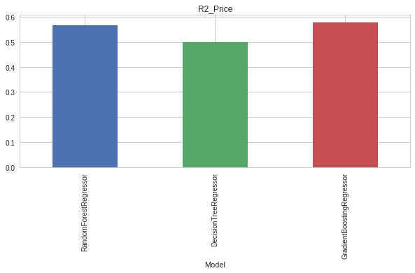 Price Optimization Models Python