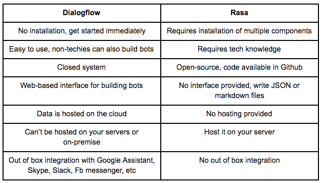 Dialogflow vs Rasa — Which One to Choose? - By