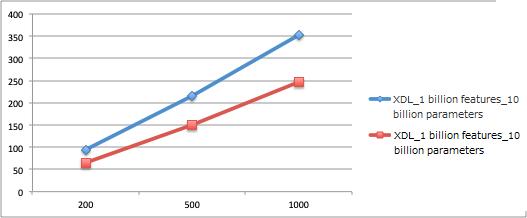 XDL Framework: Delivering powerful Performance for Large