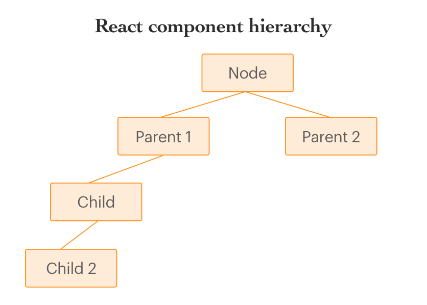 Everything you need to know about React's Context API - By