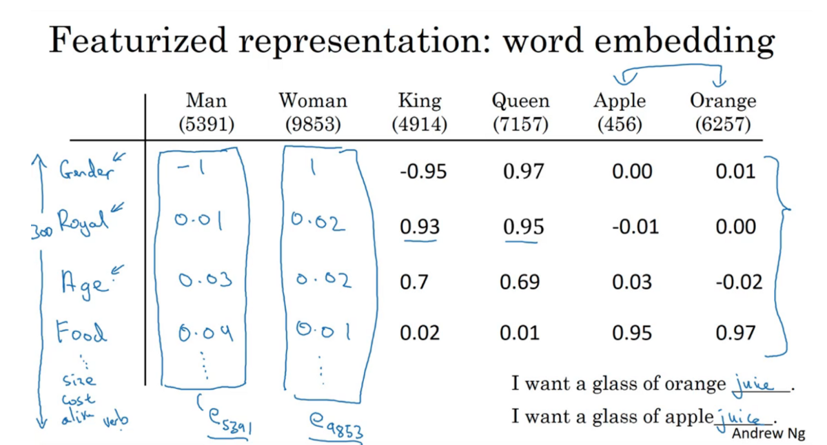 Enriching Word Vectors with Subword Information [PAPER