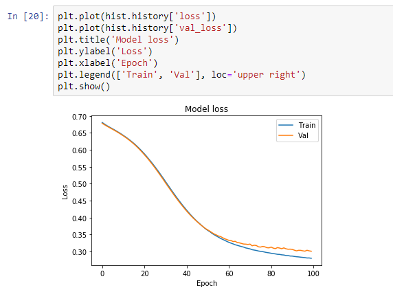 Build your first Neural Network to predict house prices with Keras