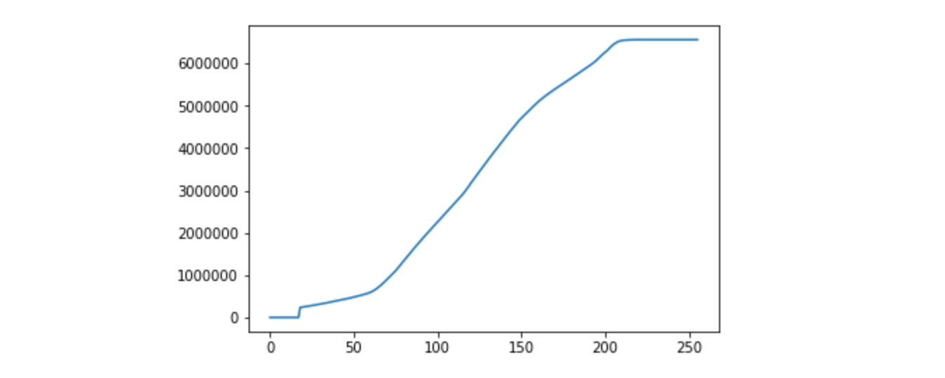 Histogram Equalization in Python from Scratch - By Tory