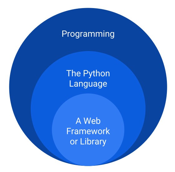 A realistic roadmap to becoming a Python developer - By