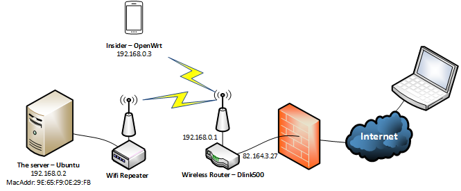 Wake-On-Lan through the internet - By