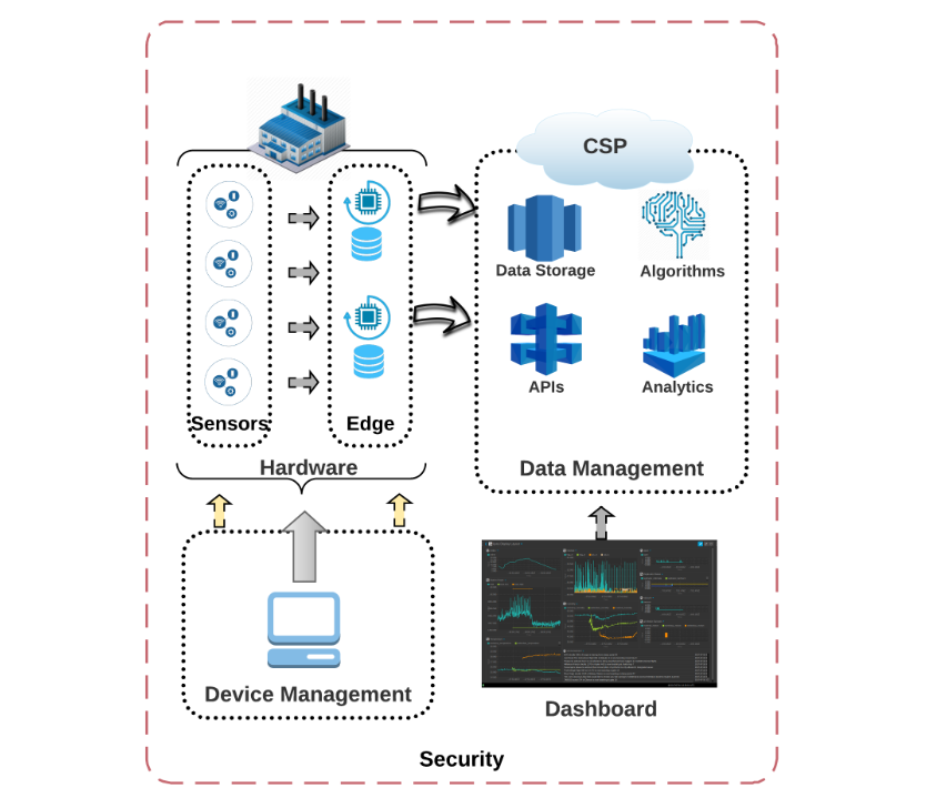 /the-strategy-of-selecting-an-iot-platform-2019-b5baef33c90f feature image