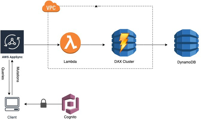 How to Add a Cache Layer to Serverless GraphQL AppSync API