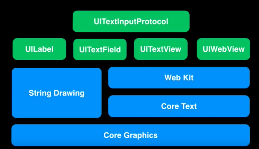 About Text-Kit and UITextView In iOS - By Leela Prasad