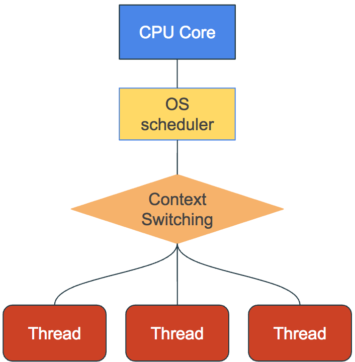 Need faster code? Try Multithreading - By