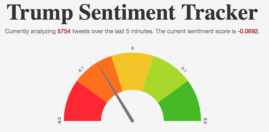 How I Built Trump Sentiment Tracker - By