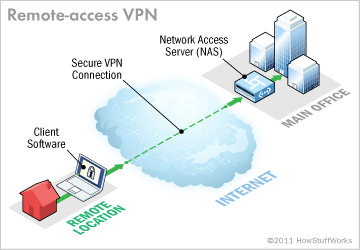 Running a Free VPN Server on AWS - By