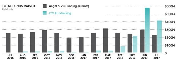 Image result for vc funding vs. ICO funding