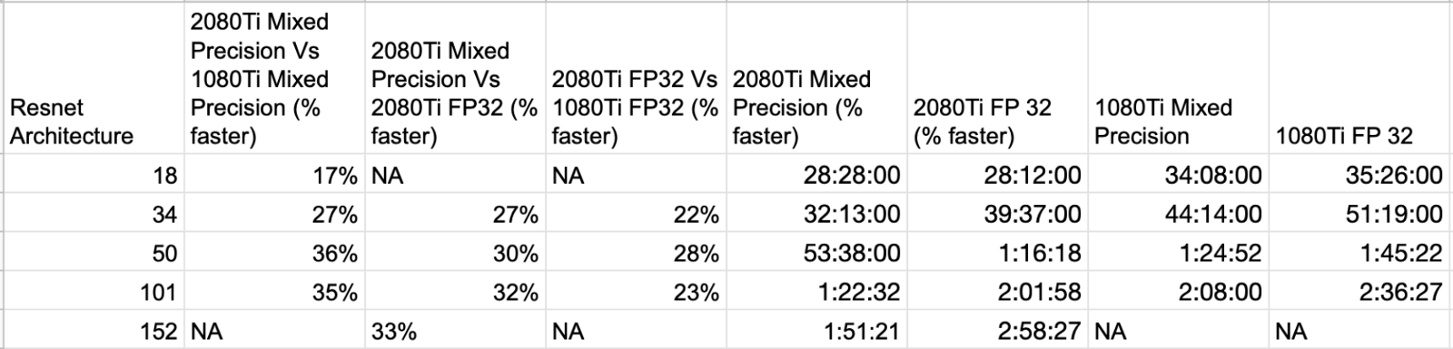 RTX 2080Ti Vs GTX 1080Ti: FastAI Mixed Precision training