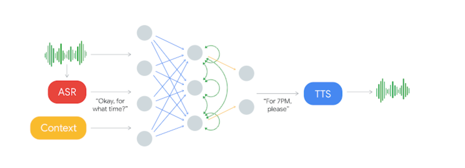 /thoughts-on-google-duplex-313efb06ad33 feature image